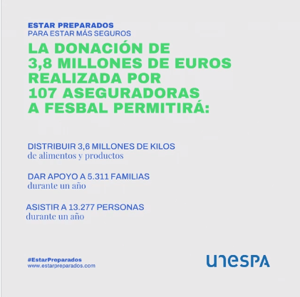 107 aseguradoras donan 3,8 millones de euros a la Federación Española de Bancos de Alimentos